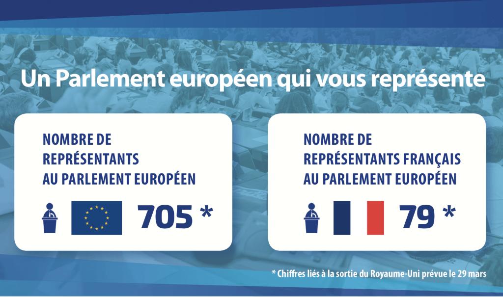 détails élections europ.
